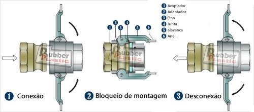 procedimento de conexão e desconecção dos engates acopladores